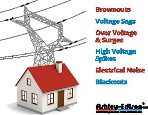 Home Voltage Stabiliser
